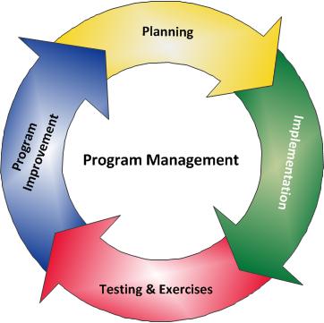 ProgramManagement